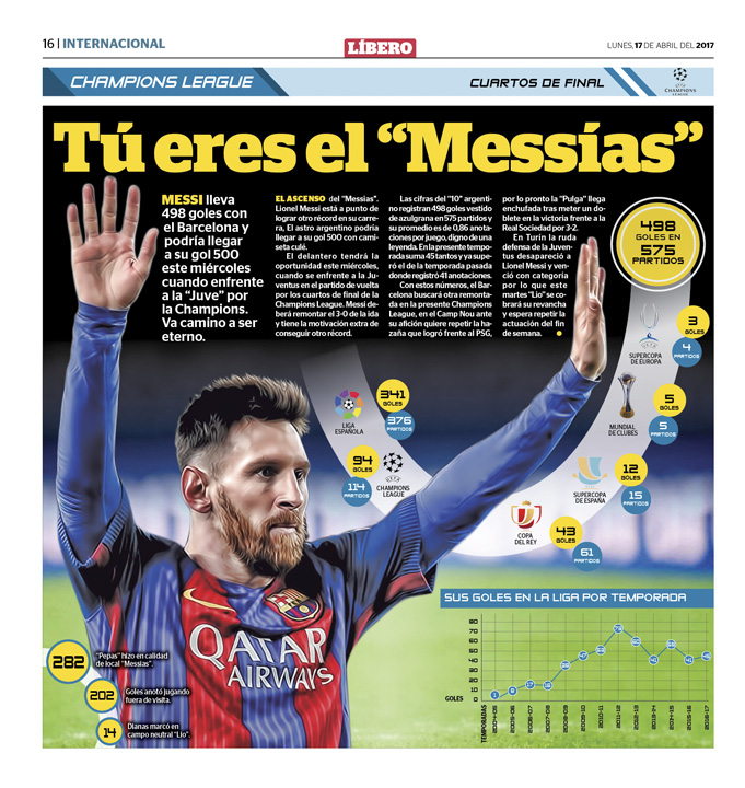 Messi cifras