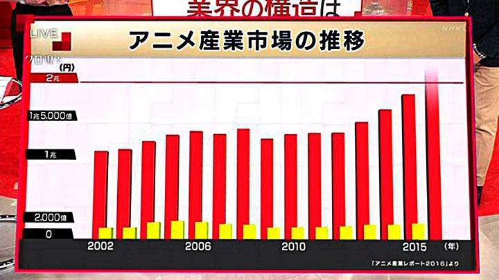 Las barras amarillas representan las ganancias del estudio de animación.